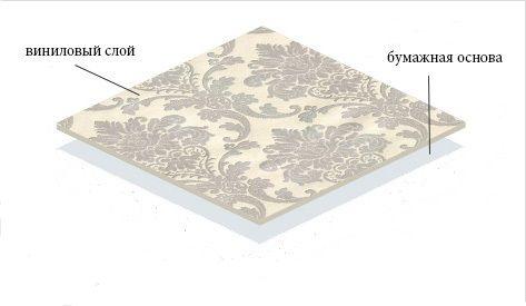 Первая разновидность виниловых обоев - на бумажной основе