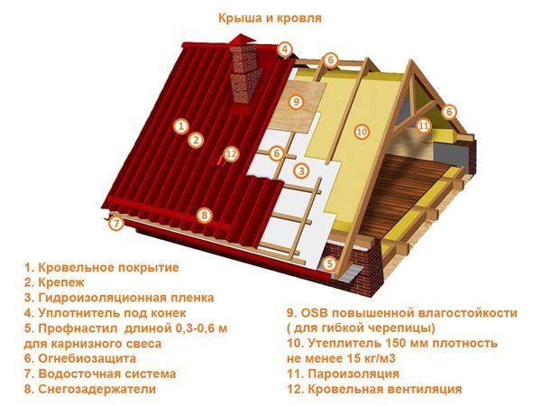 Схема полноценного покрытия крыши