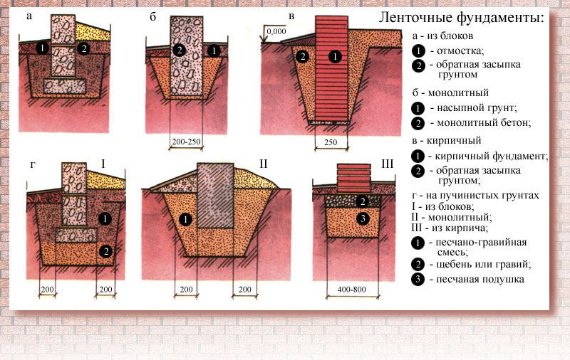Классификация ленточных фундаментов