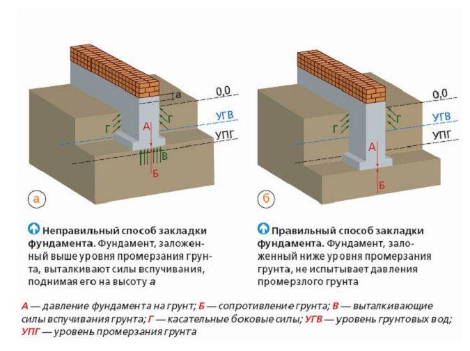 Основы закладки фундамента относительно уровня промерзания грунта