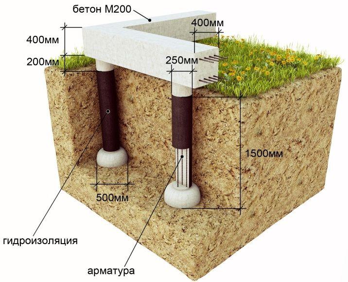 Пример столбчатого фундамента