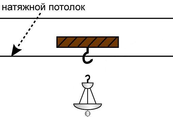 Схема установки люстры на натяжной потолок с помощью крюка