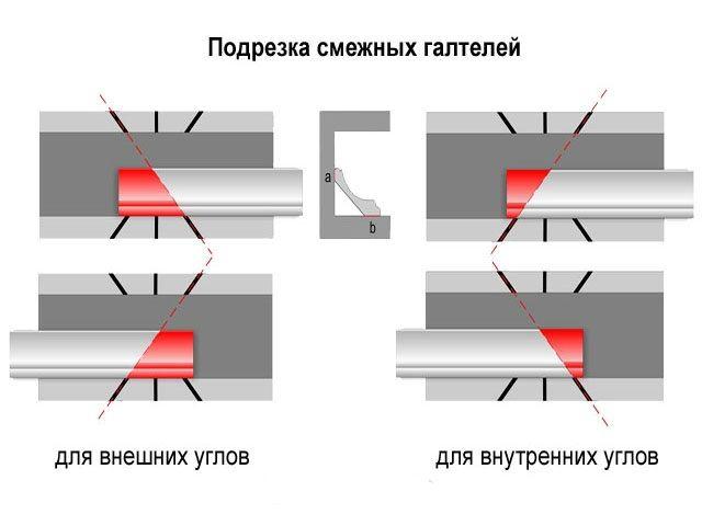Подрезка смежных галтелей