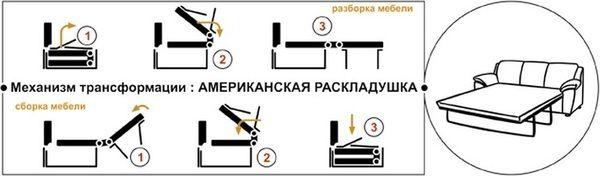 """Схема механизма трансформации дивана """"Американская раскладушка"""""""