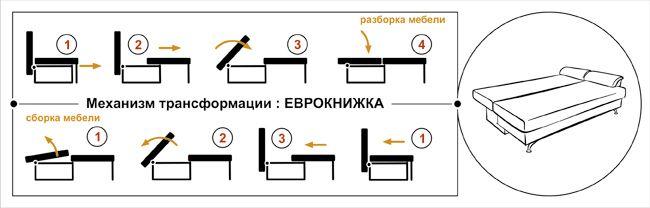 """Схема механизма трансформации дивана """"Еврокнижка"""""""