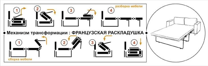 """Схема механизма трансформации дивана """"Французская раскладушка"""""""