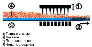 Процесс изготовления иглопробивного ковролина