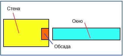 Рис. 2. Установка обсады для деревянного окна