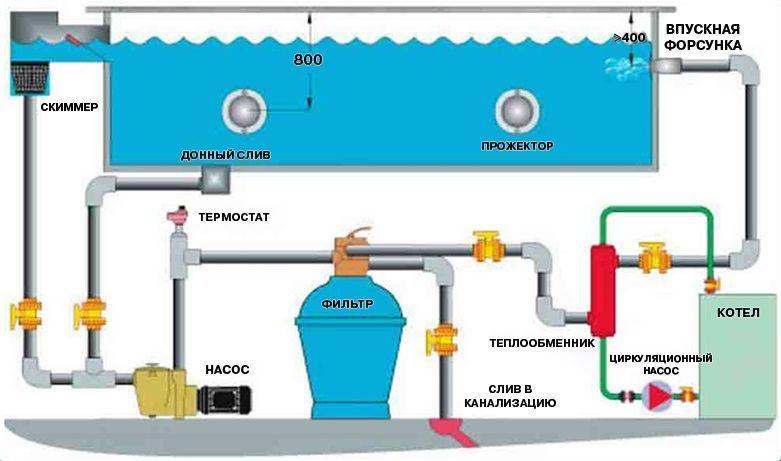 Рис. 1. Схема обогрева и фильтрации воды
