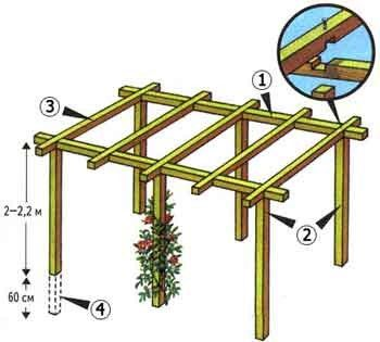 Рис. 1. Пергола деревянная: схема установки (1 – основные балки перекрытия, 2 – опорные столбы, 3 – поперечные балки, 4 – забетонированные концы столбов)