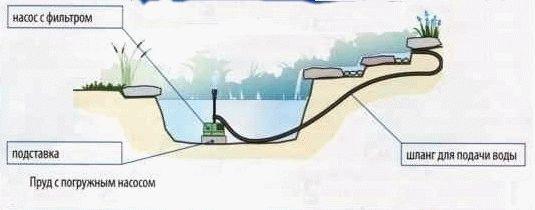 Рис. 1 Схема установки погружного насоса