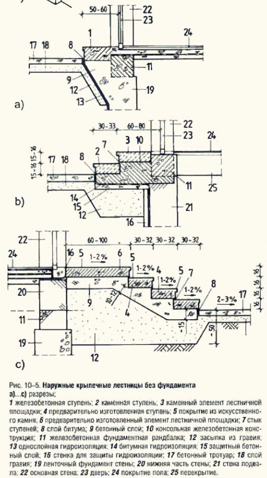 Планы наружных крылечных лестниц без фундамента
