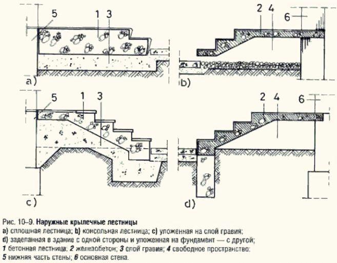 Планы наружных крылечных лестниц