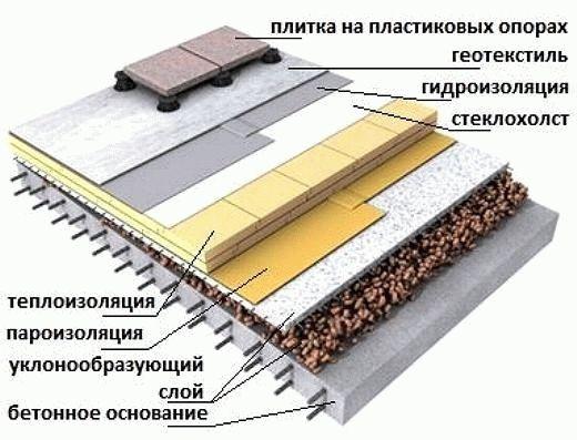 Рис. 2. Схема укладки эксплуатируемой плоской кровли