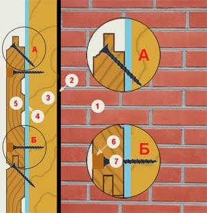 Рис. 1 Монтаж имитации бруса по фасаду (1 – стена, 2 – гидроизоляция, 3 – обрешетка, 4- слой пароизоляции, 5 – имитация бруса, 6 – деревянная пробка, 7 – саморез. )