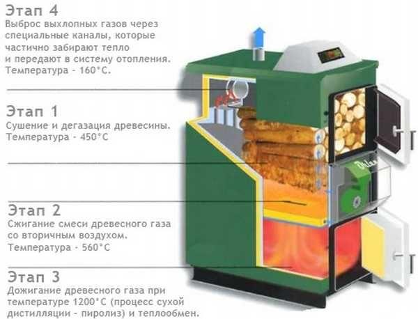 Схема строения и принципа работы  пиролизного котла