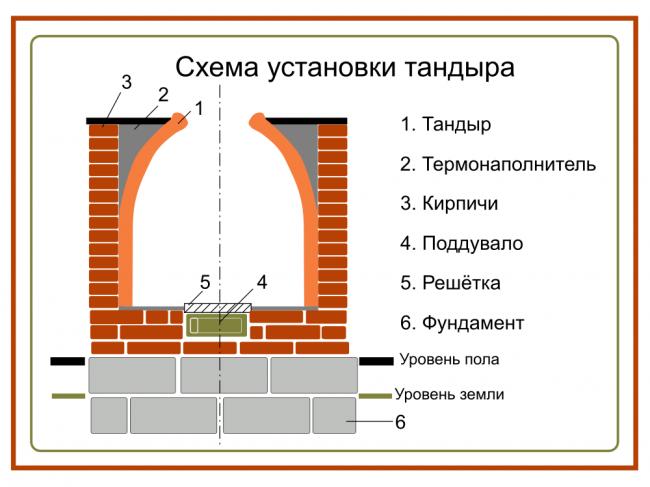 Схема устройства и установки тандыра