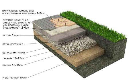 Рис. 2. Схема укладки плитки на бетонное основание.
