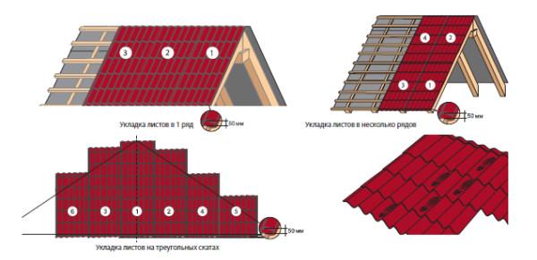 Рис. 1 Схема порядка укладки листов для разного типа крыш.