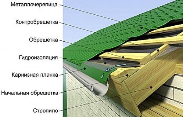 Рис. 2 Устройство кровельного пирога для крыши из металлочерепицы.