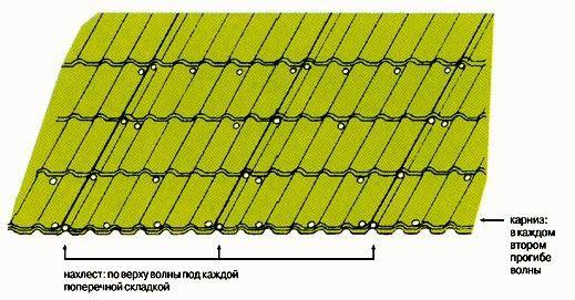 Рис. 3. Схема крепления листа типа Монтеррей