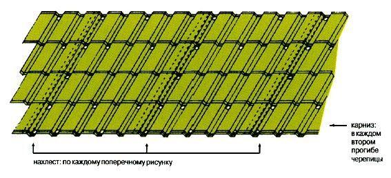 Рис. 5. Схема крепления листа типа Каскад