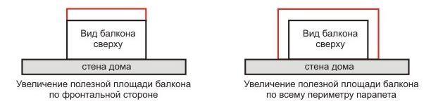 Варианты остекления балкона «с выносом»