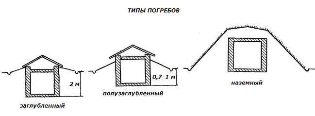 Рис. 1. Схема устройства основных типов погребов.