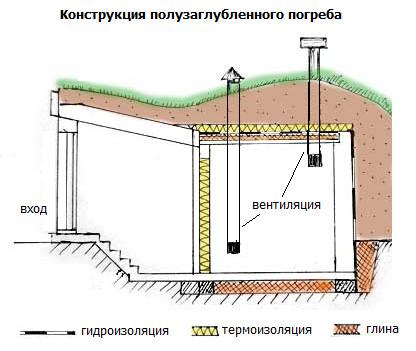 Рис. 4. Схема полузаглубленного погреба