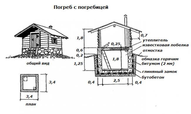 Рис. 5. Схема отдельного погреба с погребицей.