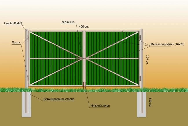 План ворот из профилированного листа