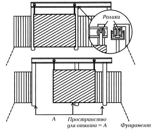 Рис. 1.Схема устройства подвесных ворот