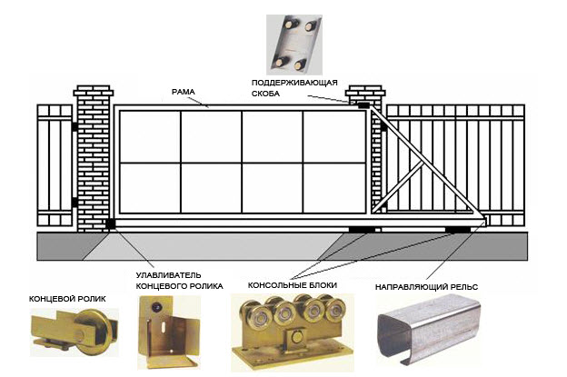 Рис. 3. Схема консольных ворот