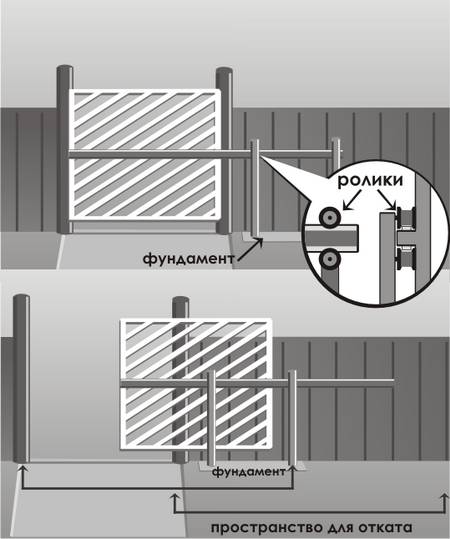 Рис. 4. Схема консольных откатных ворот с расположенным посередине консольным узлом