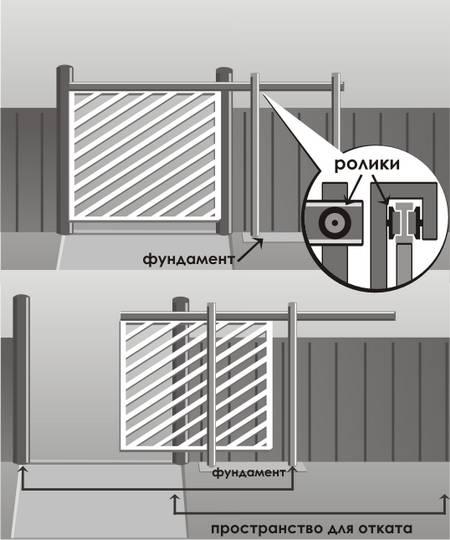 Рис. 5. Схема консольных откатных ворот с расположенным вверху консольным узлом