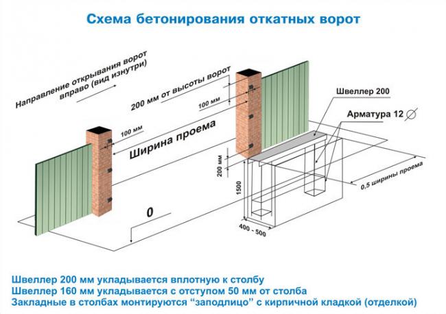 Рис. 10. Схема бетонирования для установки откатных ворот