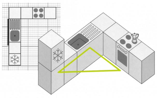 """Рейтинг холодильников по качеству и надежности. Только планируете, как будет выглядеть ваша кухня? Не забывайте о самом базовом """"правиле треугольника"""" при расстановке кухонной техники, чтобы сделать рабочую зону кухни максимально эргономичной"""