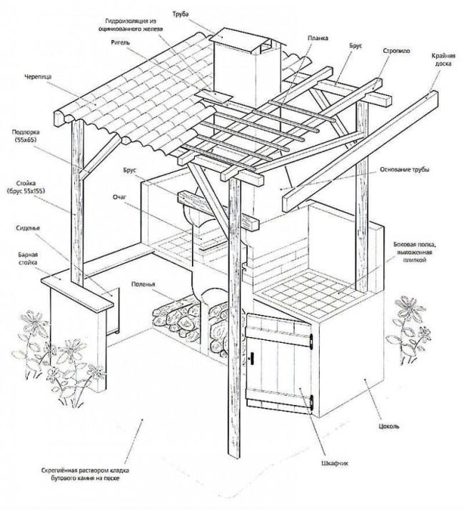 Проект обустройства беседки дровяной печью с дымоходом