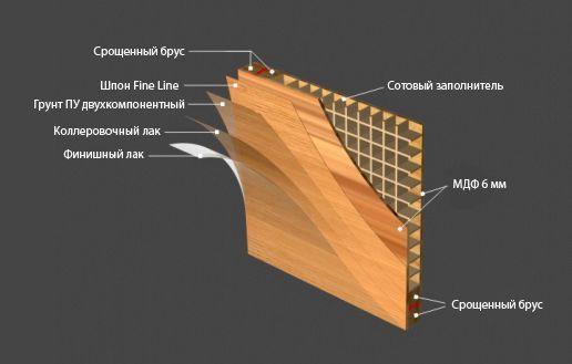 Структура двери из шпона