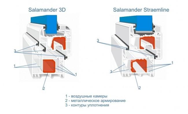 Модели Salamander