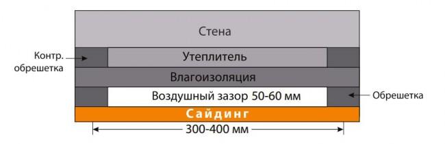 Схема укладки утеплителя и влагоизоляции под сайдингом