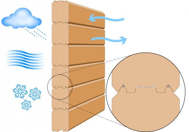"""Деревянные дома из профилированного бруса. Стены деревянного дома, построенного по современным технологиям: 1. влагонепроницаемы 2. """"дышащие"""" 3. довольно энергоэффективны, их теплоизолированность не уступает кирпичным"""