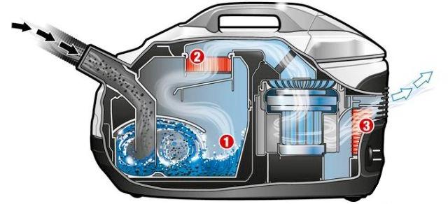 Пылесос с аквафильтром: какой фирмы лучше, цены, отзывы. Принцип действия пылесоса кальянного (барботажного) типа