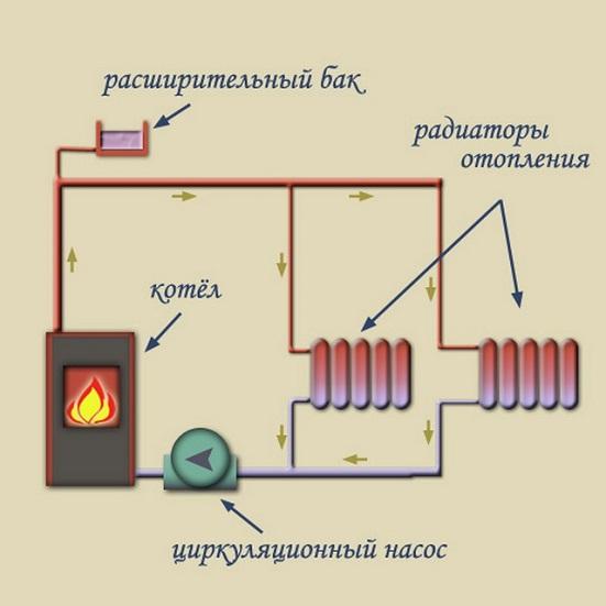 Отопление в доме своими руками