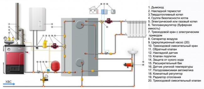Рис. 1. Схема системы отопления с твердотопливным и электрическим котлом.
