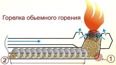 Рис. 5. Горелка объемного горения