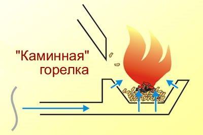 Рис. 6. Каминная горелка