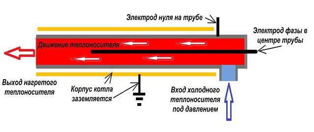 Принцип работы электроводонагревателя электродного типа