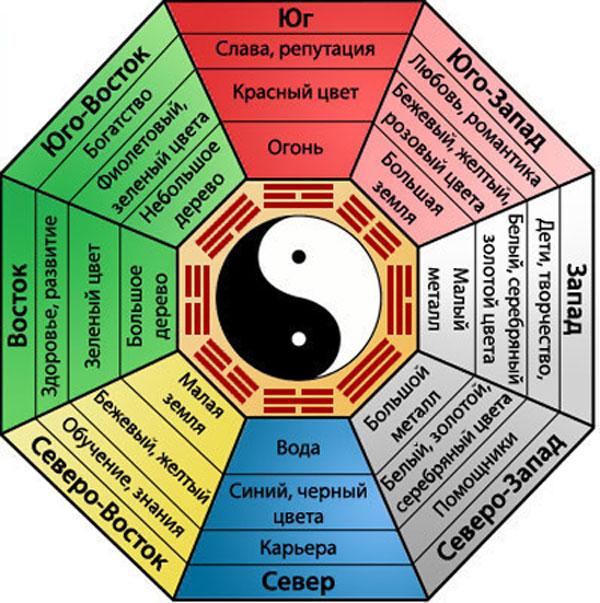 Багуа восьми жизненных устремлений. Эту теорию преподают в современном фэн-шуй, созданном сравнительно недавно и целью которого является максимально упростить и адаптировать китайскую метафизику к западному менталитету