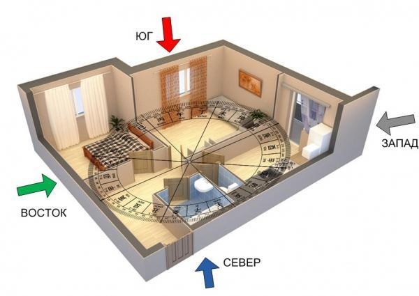 Наглядный пример деления квартиры с помощью компаса Ло-Пань. Самостоятельно, без помощи специалиста, всегда можно упрощенно расчертить план квартиры с помощью восьмиугольника Ба-гуа и обычного туристического компаса